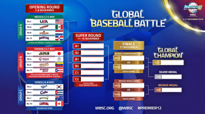 We are just days away from the WBSC Premier12 event ©WBSC