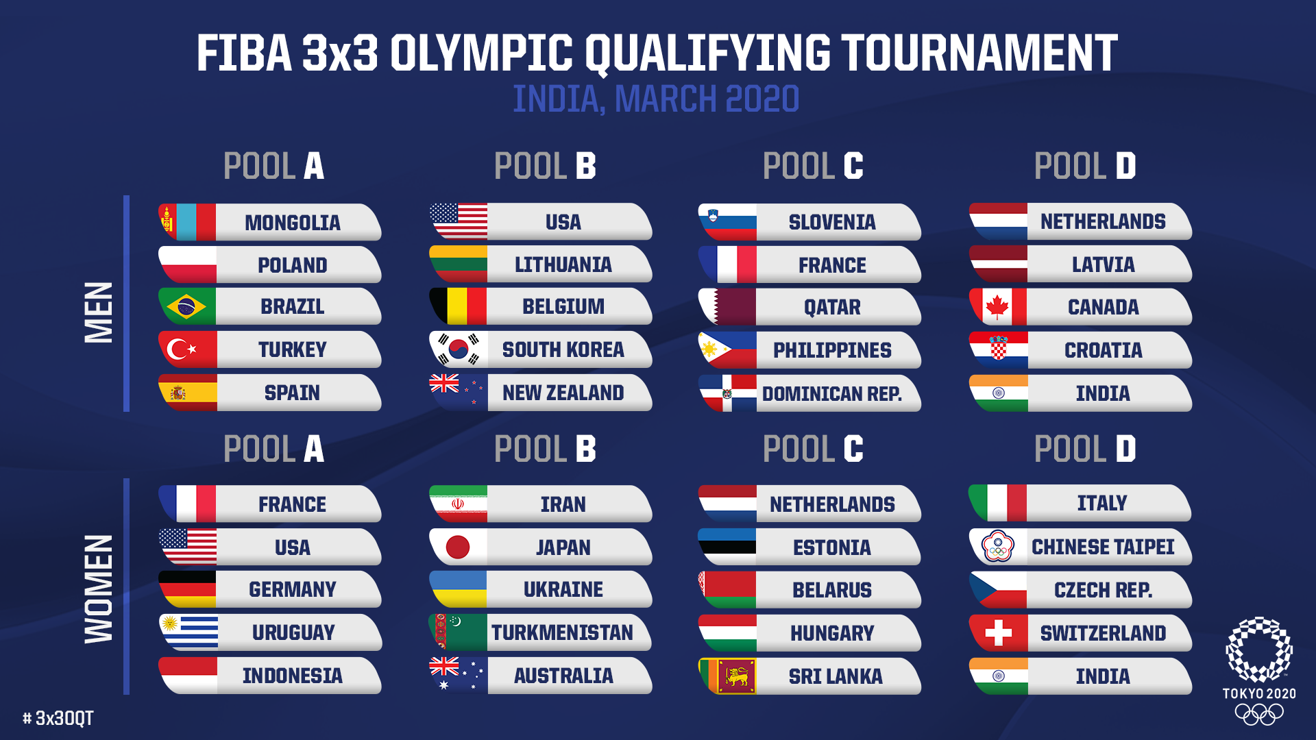 The Olympic qualifier will decide the next three berths for each gender ©FIBA
