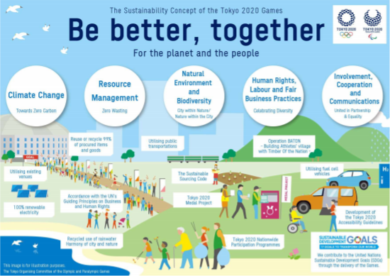 Tokyo 2020 published the second version of its sustainability plan in June 2018 ©Tokyo 2020
