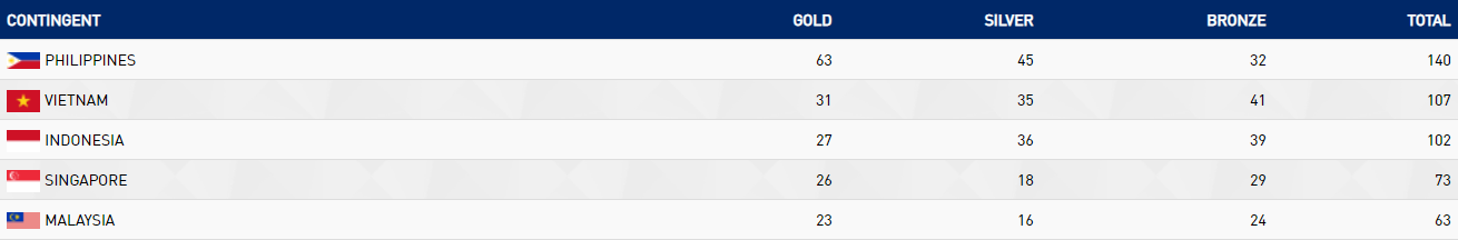 The Philippines now have a tally of 63 gold medals ©SEA Games 2019