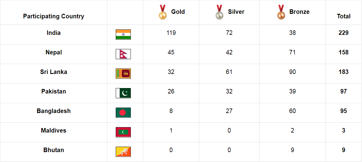 Asian Games Medal Tally 2020.India Dominate Fencing Team Events At South Asian Games
