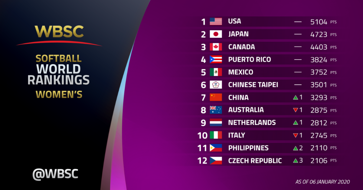 United States' women and Japan's men top end-of-year WBSC softball world rankings