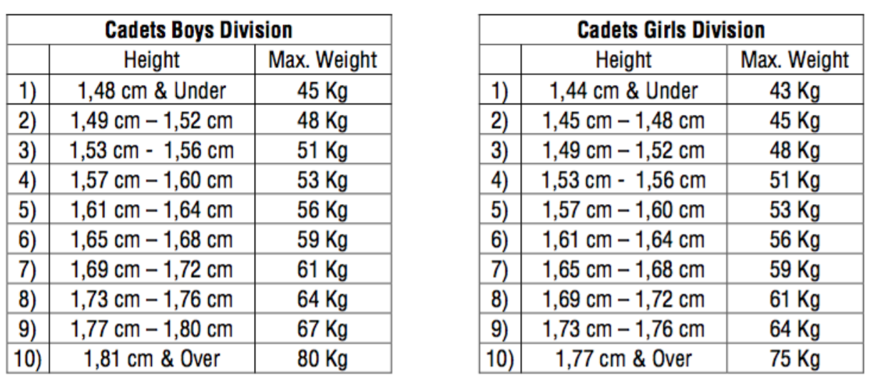 Height divisions will be used in the cadet tournaments at the Turkish Open ©WTE
