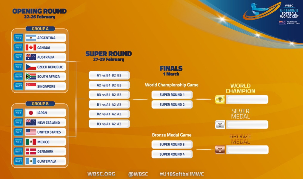 An infographic showing how this year's Under-19 Men's Softball World Cup pans out ©WBSC