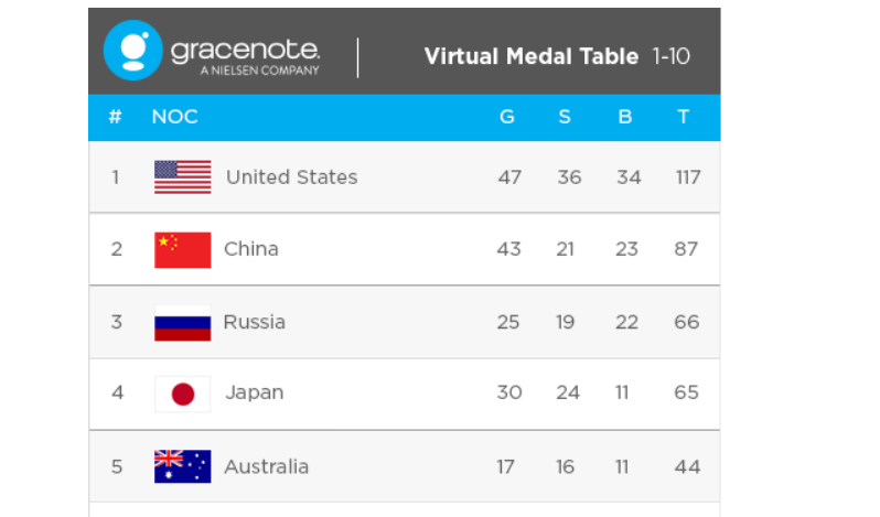 Gracenote predictions put China in second place behind the United States ©Gracenote