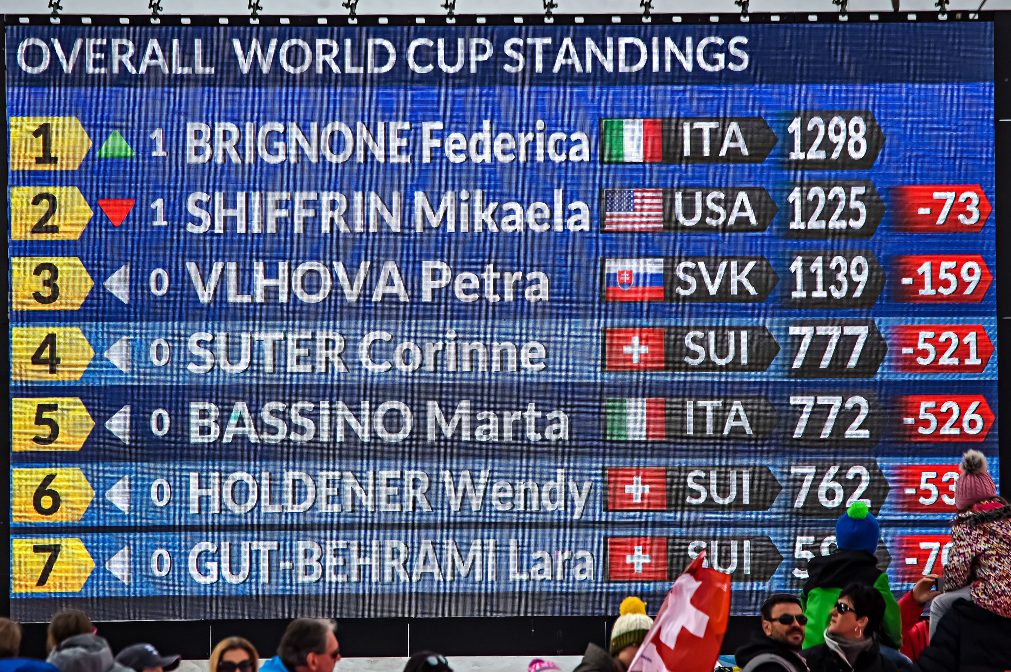 A scoreboard displayed the updated overall standings ©Getty Images