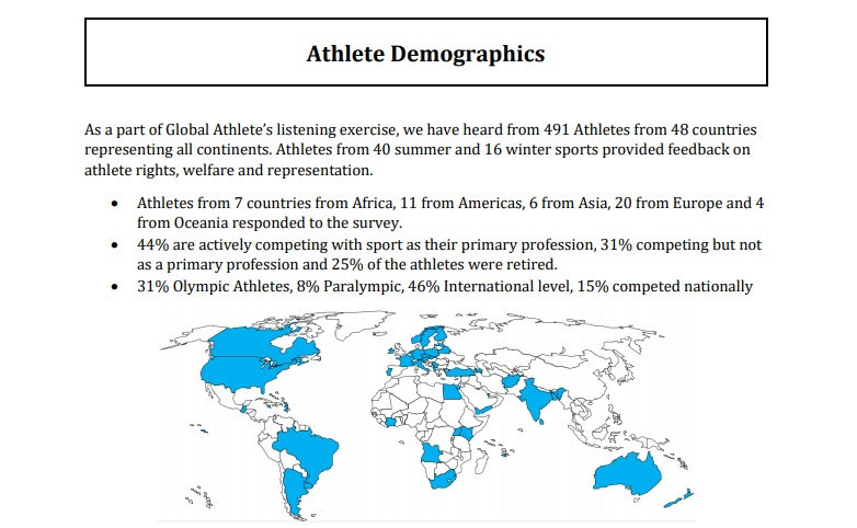 Nearly 500 athletes participated in the Global Athlete survey ©Global Athlete