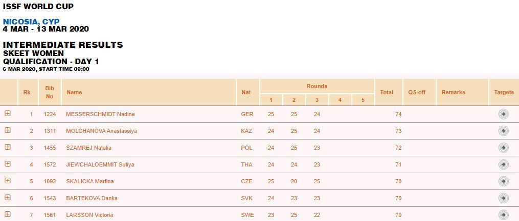 Nadine Messerschmidt has a narrow lead over Anastassiya Molchanova in women's skeet qualifying after day one at the ISSF Shotgun World Cup in Nicosia ©DSB