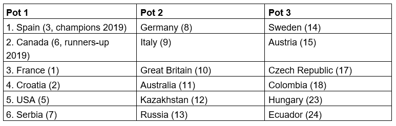 The pots for the draw have been confirmed ©ITF