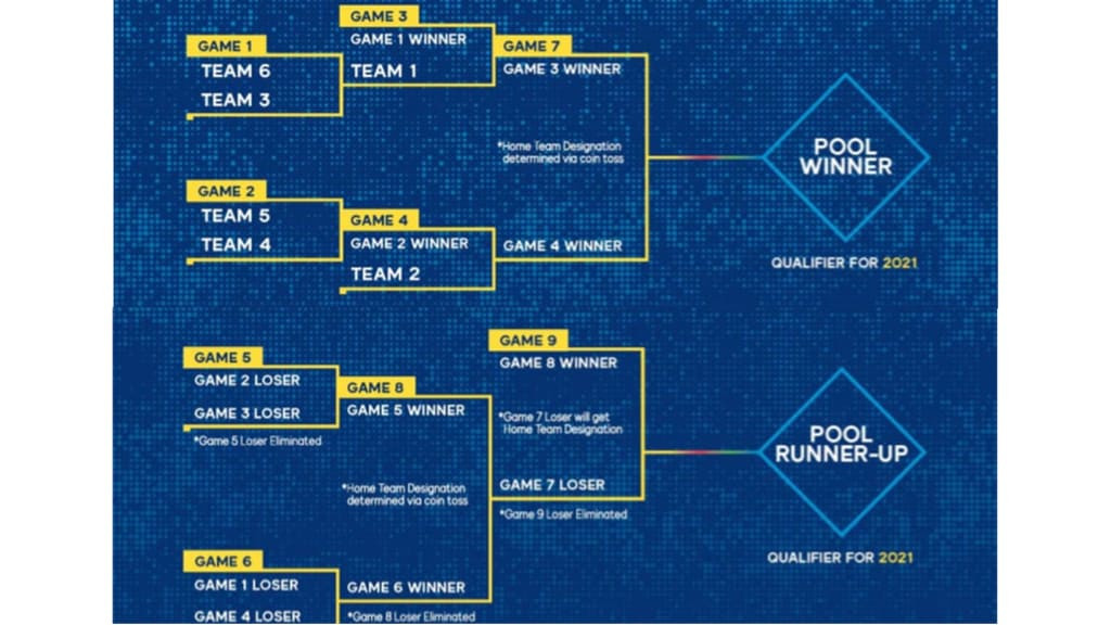 The qualifier operates under double elimination rules ©MLB
