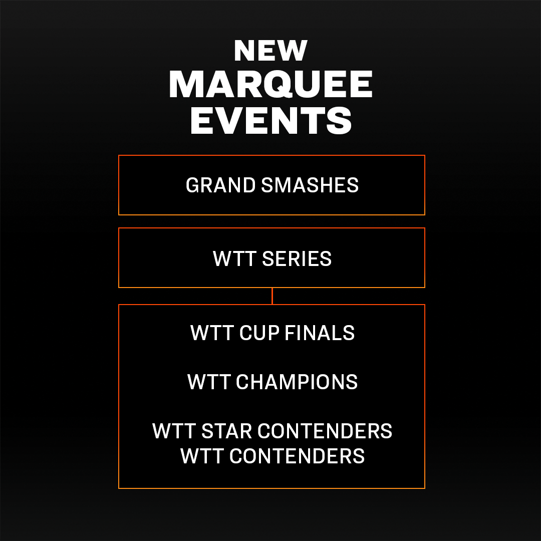 The new World Table Tennis marquee events set for 2021 ©ITTF