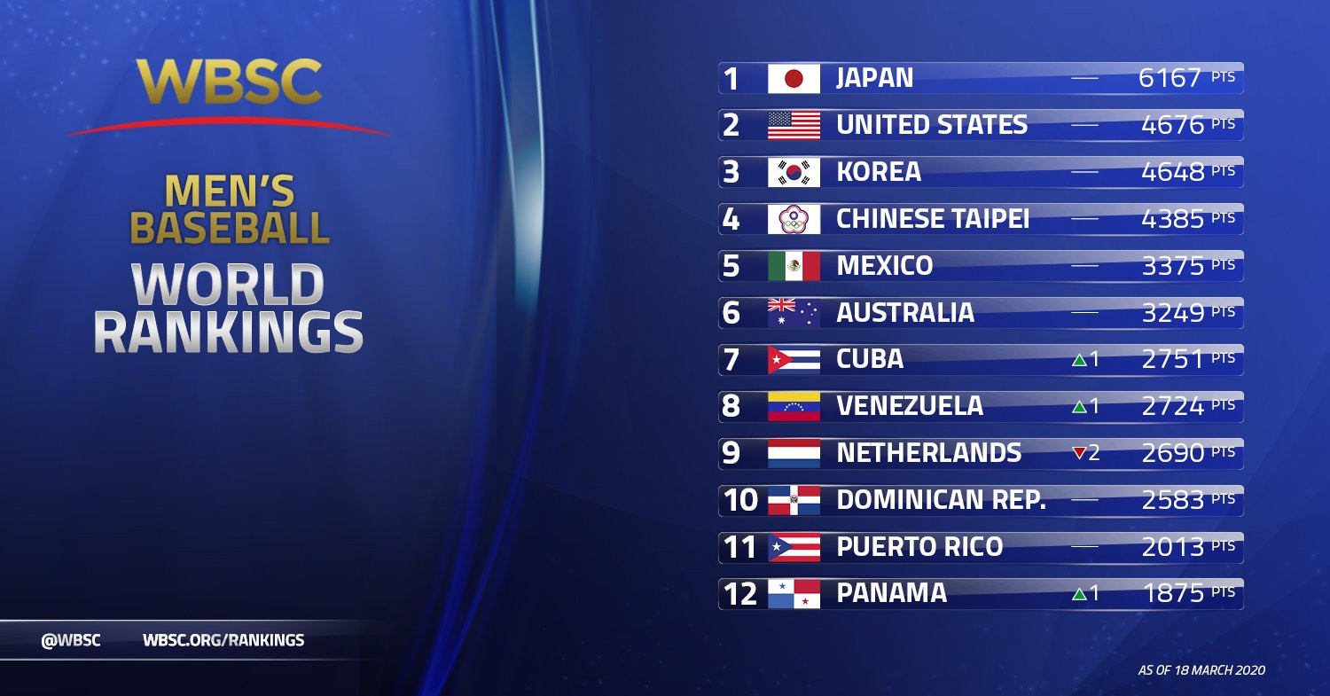 Record number of nations represented on WBSC Baseball World Rankings