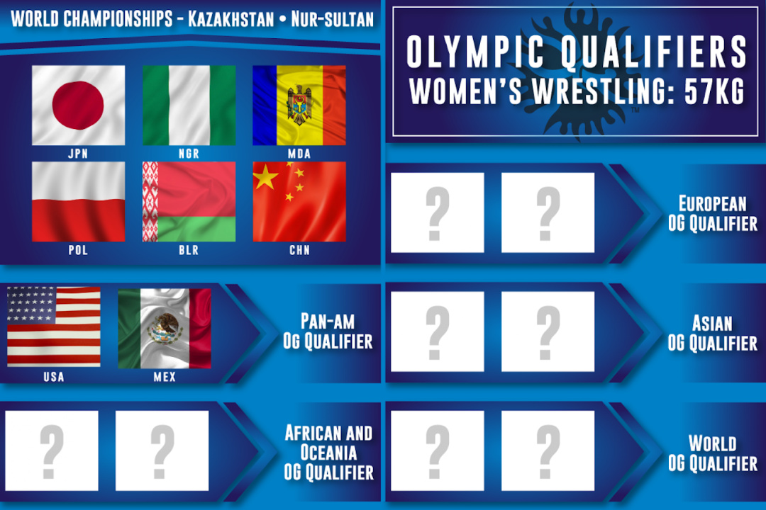 Four continents have already qualified athletes in the women's 57kg ©UWW