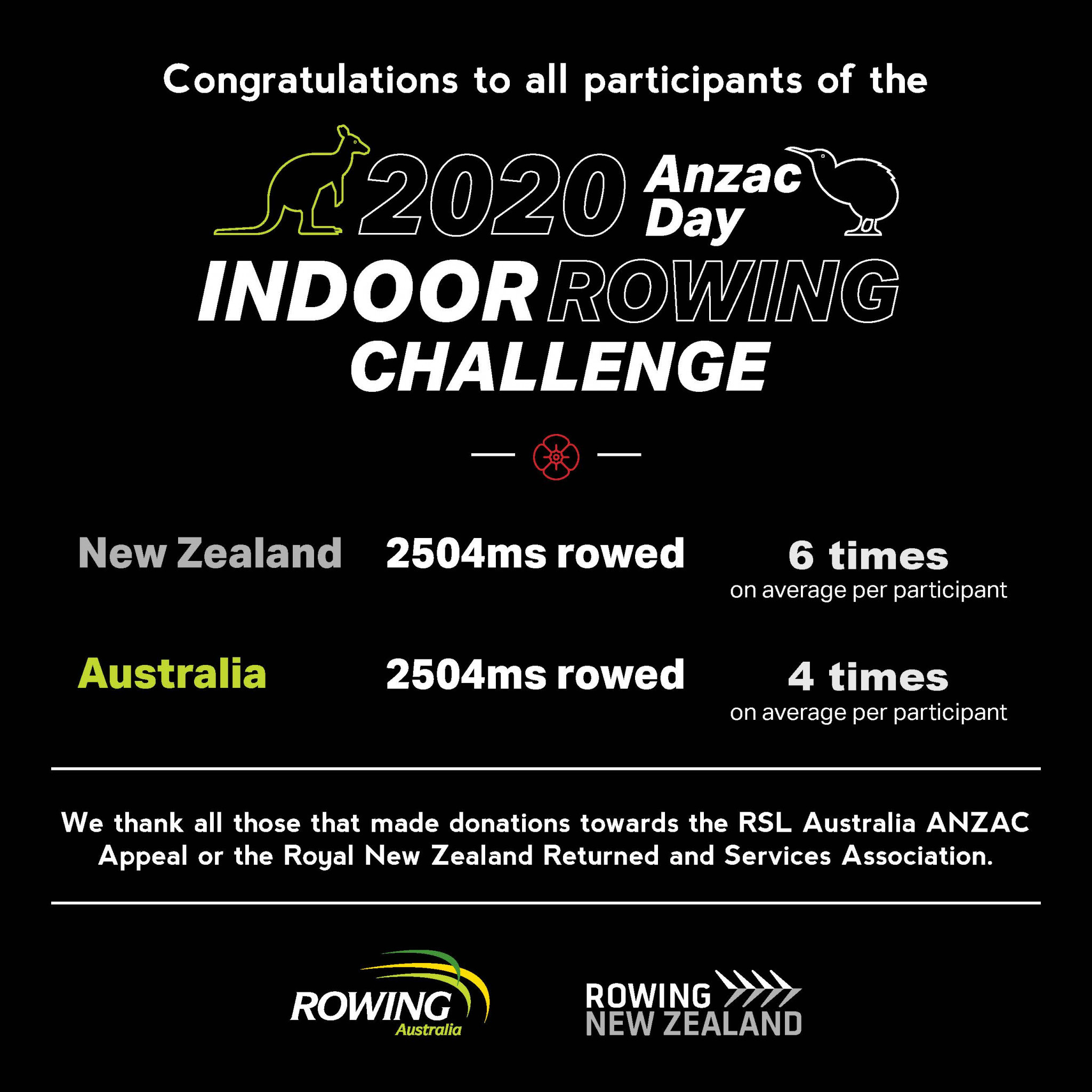 ANZAC Indoor Rowing Challenge for 2020 was won by New Zealand ©Twitter/@RowingAust