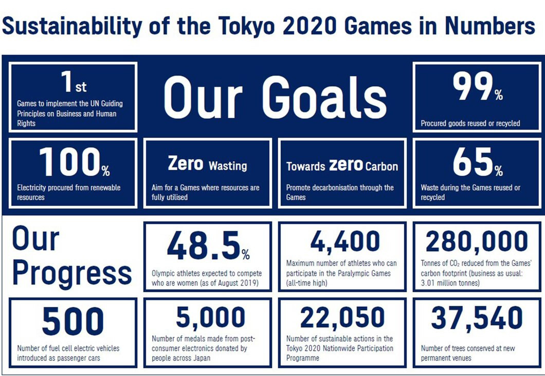 Tokyo 2020 organisers have provided an update on how they plan to make the Olympics and Paralympics, rescheduled for 2021, as sustainable as possible ©Tokyo 2020