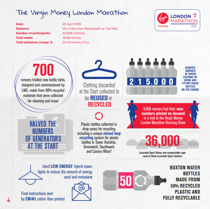 The report aims to highlight measures being taken to reduce the environmental impact of LME events ©London Marathon Events