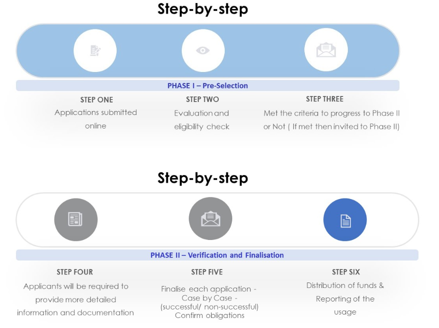 A summary of the application process ©FIVB