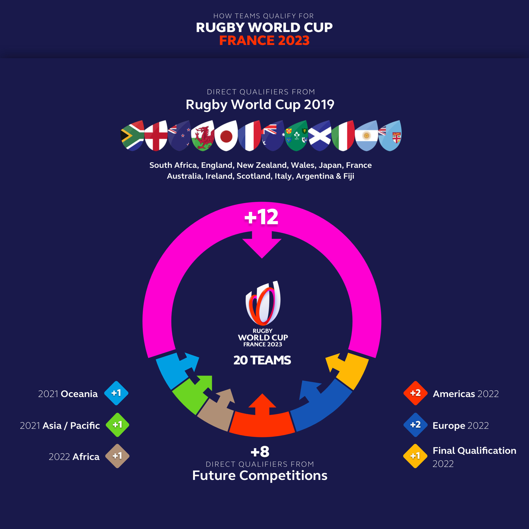 Qualification process for 2023 Rugby World Cup revealed