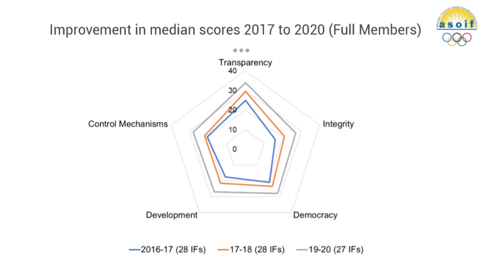 Improvements have been made across the three reviews with transparency the highest scoring area ©ASOIF