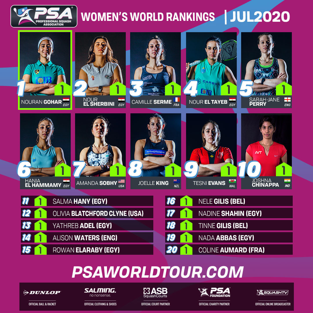 The PSA women's world rankings have been updated following Raneem El Welily's retirement ©PSA