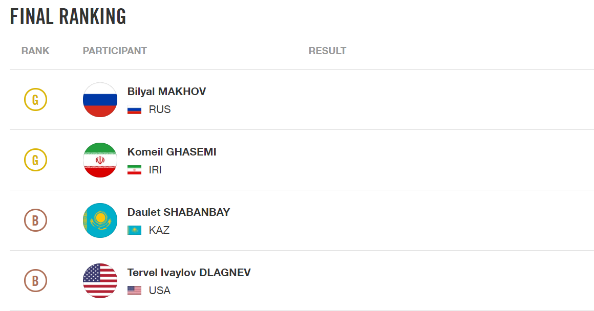 The IOC has published updated results for the men's 120kg event ©IOC
