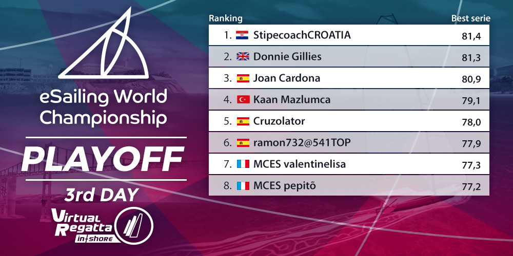 eSailing 2020 World Championship finalists confirmed after play-offs