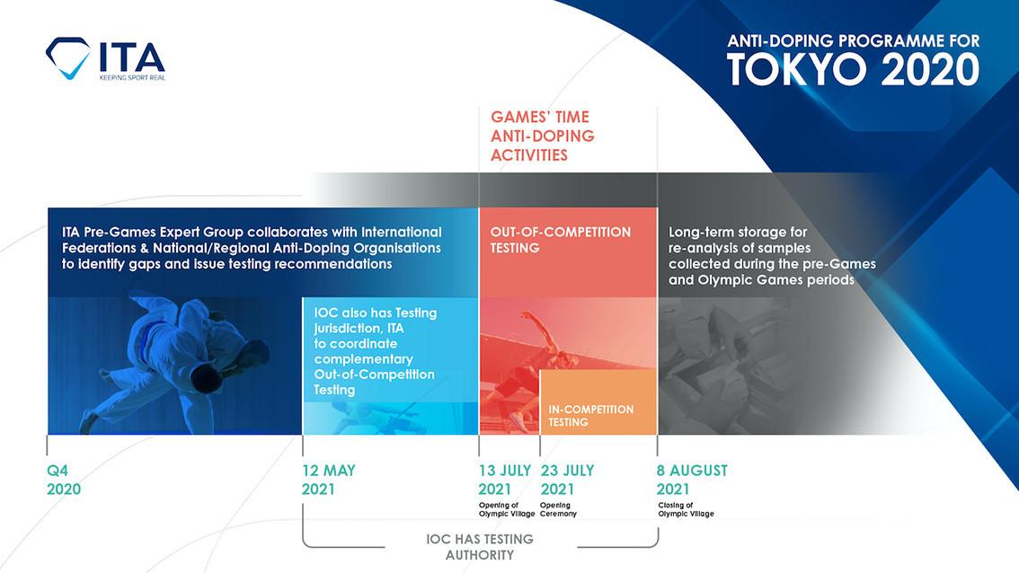 ITA's detailed plan of anti-doping prior to Tokyo 2020 ©ITA