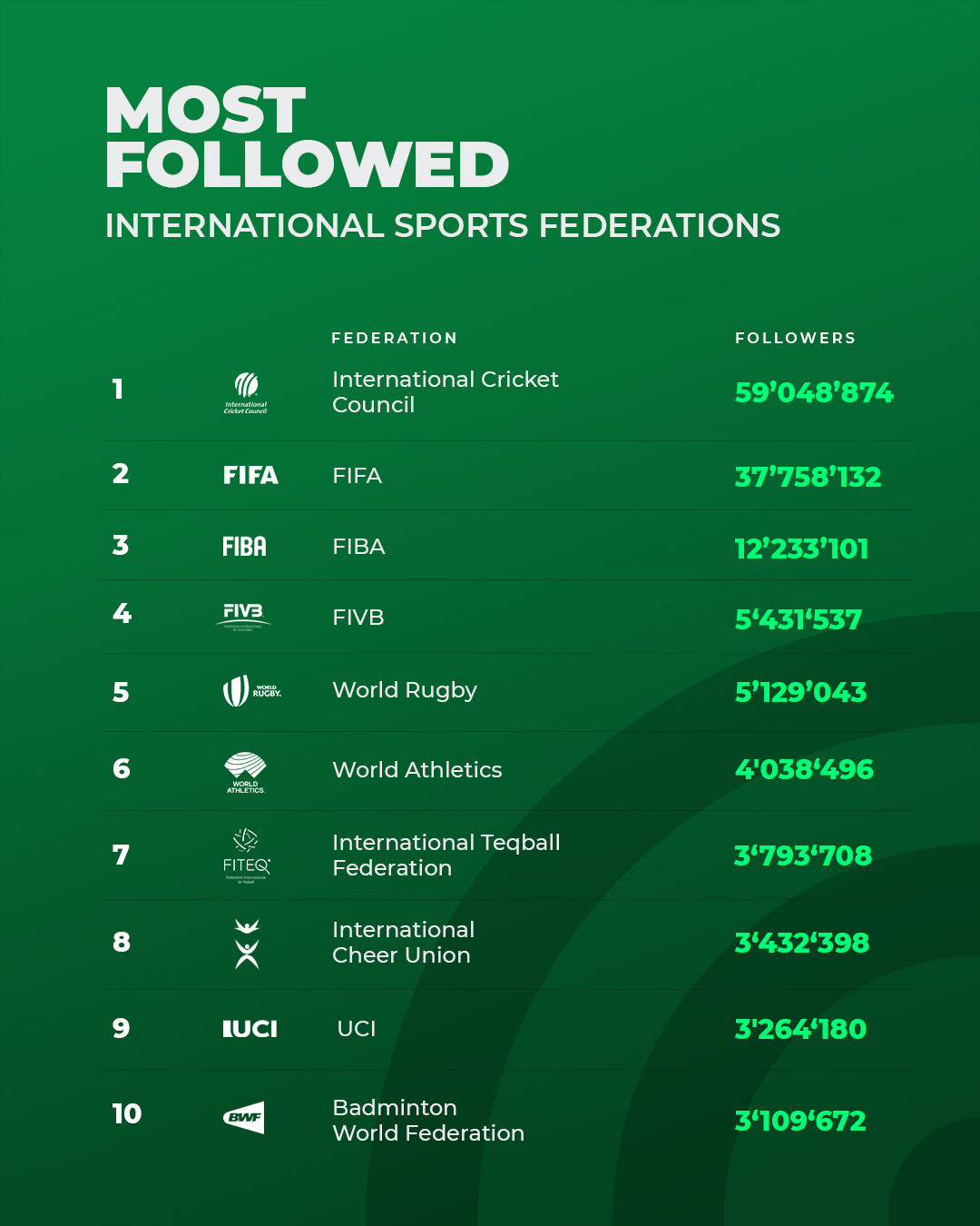 There are three non-Olympic IFs in the top 10 of the BCW Sports social media ranking ©BCW