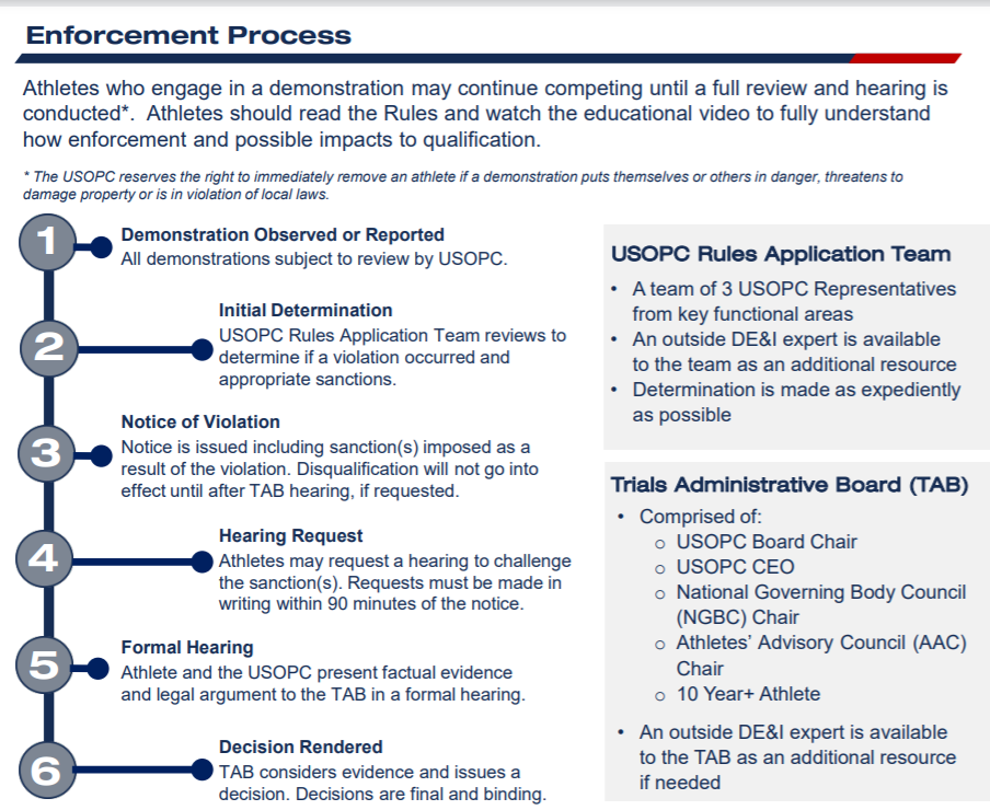 An enforcement process has been outlined by the USOPC ©USOPC