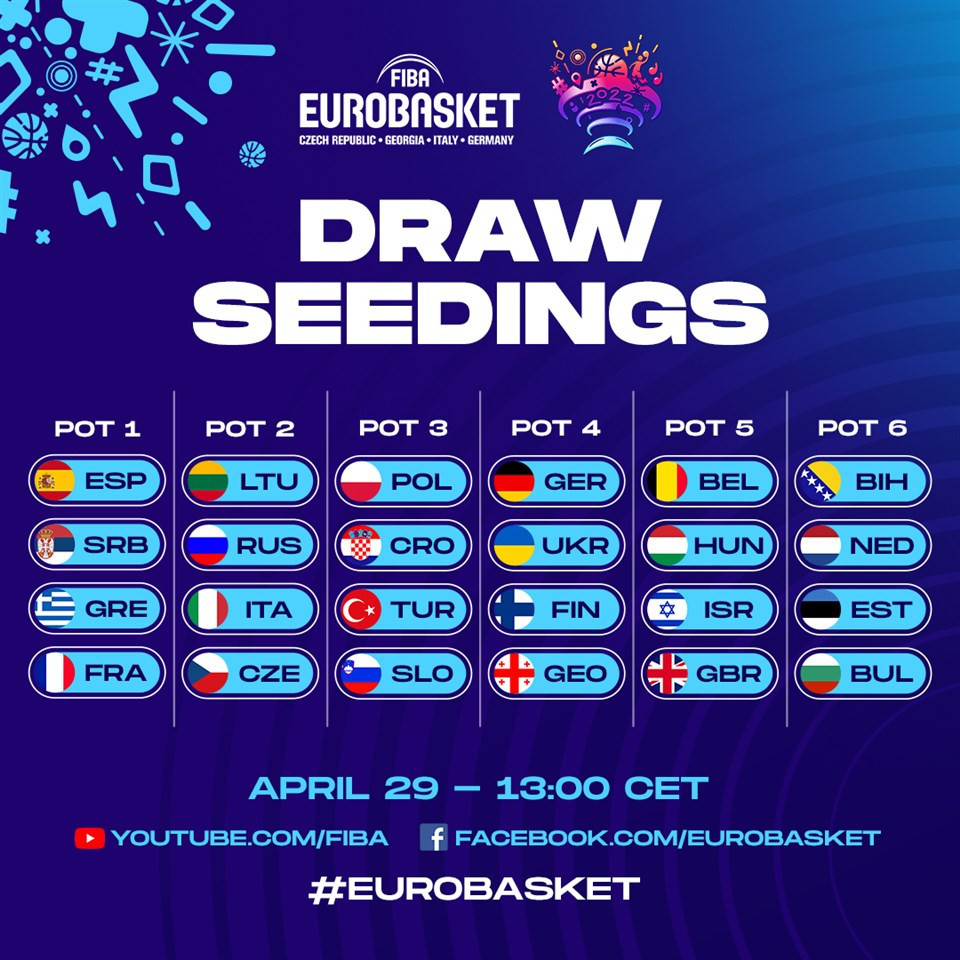 The draw for the 2022 EuroBasket is due to be held later this month ©FIBA