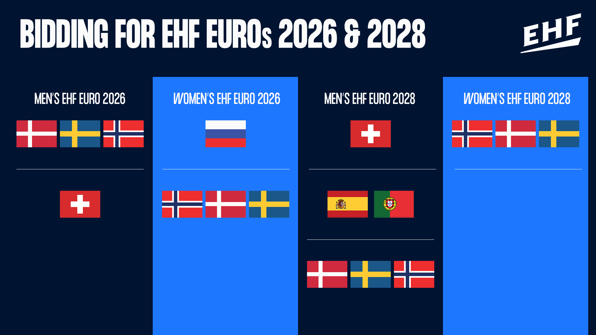 The EHF have confirmed the bidders for their upcoming European Championships ©EHF
