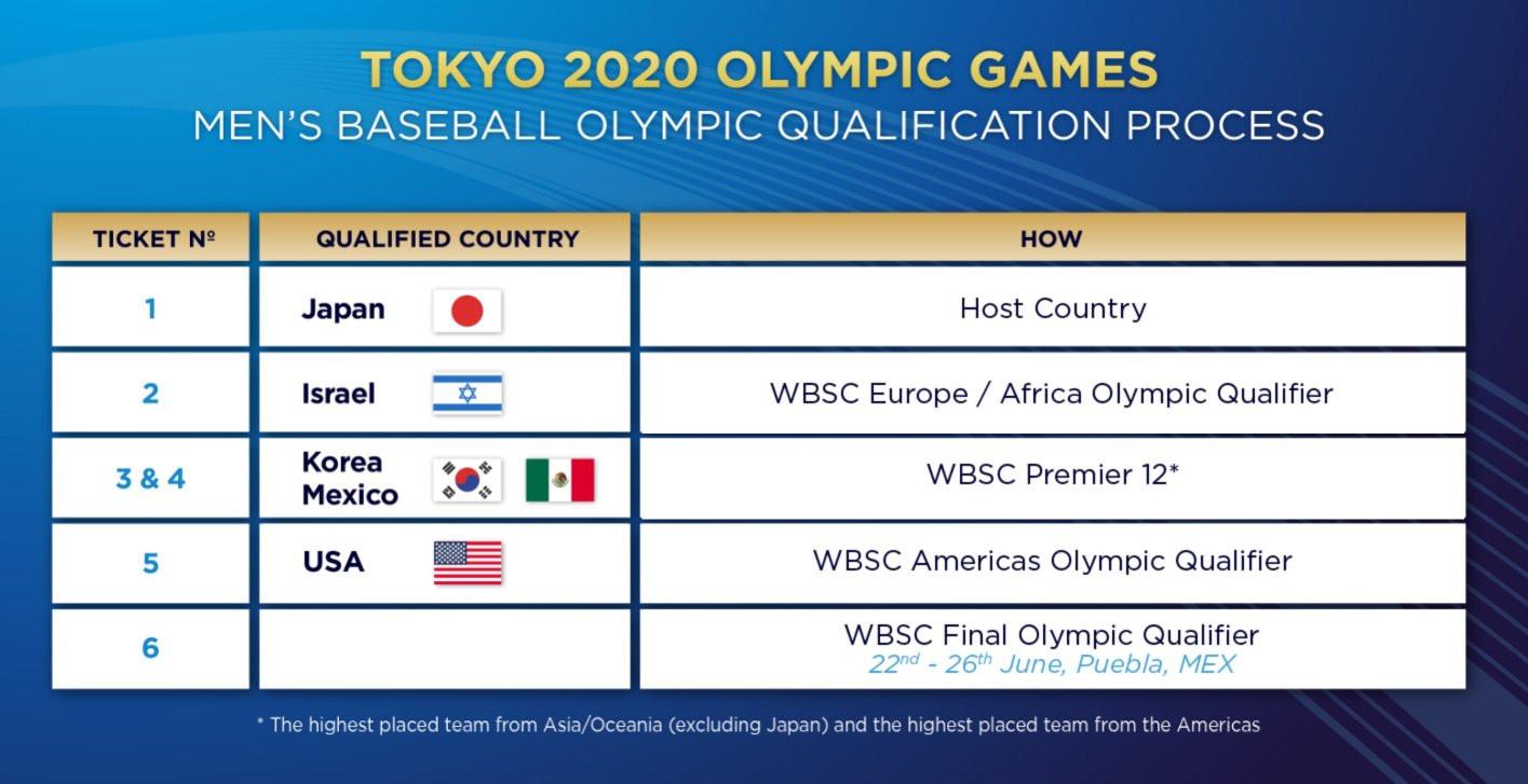 Los tres equipos restantes competirán por el último lugar restante en Tokio 2020 para competir en los Clasificatorios Olímpicos Finales de la WBSC en Puebla © WBSC