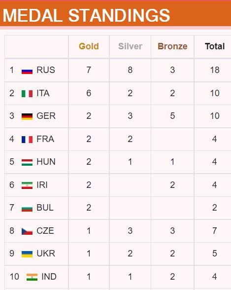 La Russia ha dominato il medagliere finale della Coppa del Mondo ISSF a Osijek in Croazia © ISSF