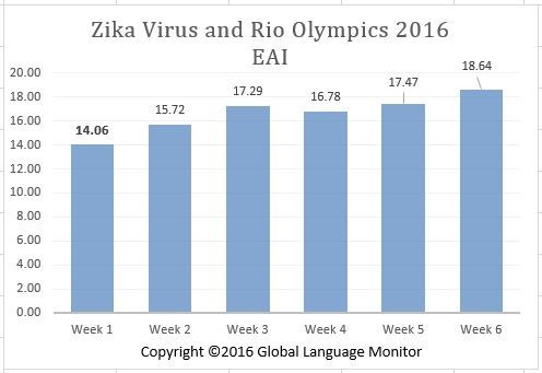 Numbers for Rio 2016 are lower, but have been growing steadily
