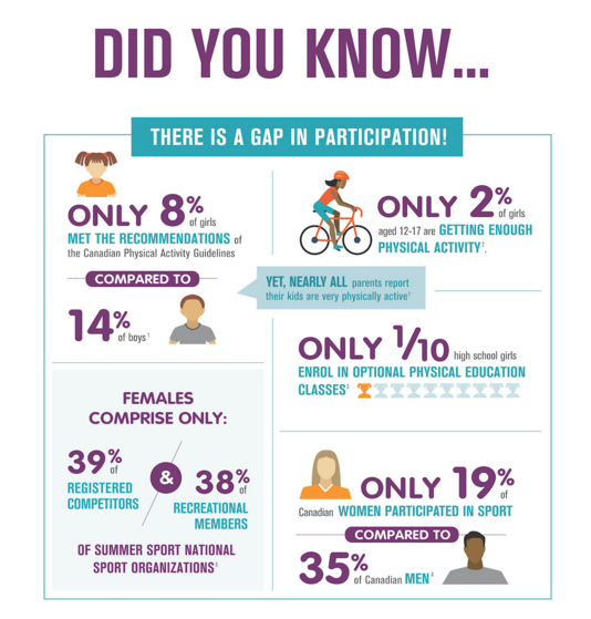 The report focused on a number of different aspects relating to women in sport