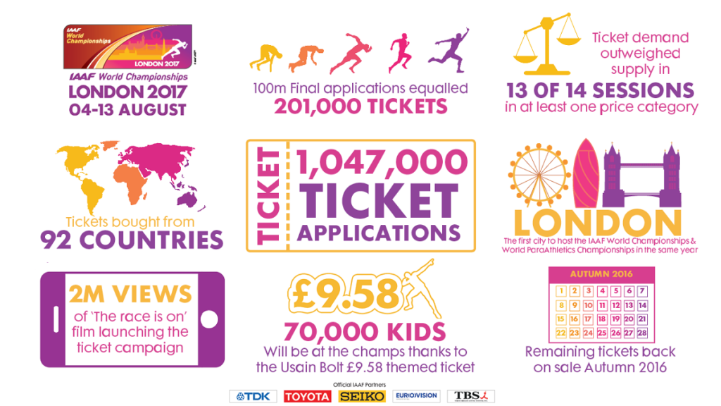 More than one million tickets requested in ballot for London 2017 World Athletics Championships