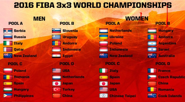 Defending champions handed tough draw at FIBA 3x3 World Championships