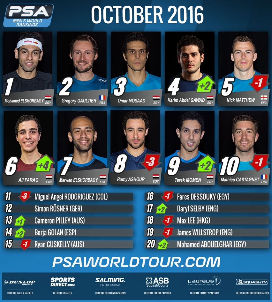 Egypt set new record with seven players inside top ten of PSA men's world rankings