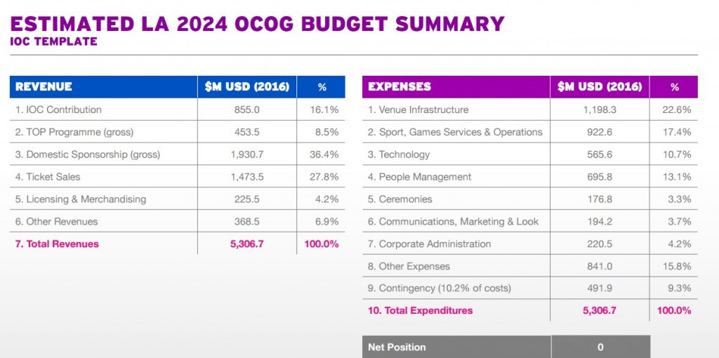 Los Angeles 2024 have released a single budget figure ©Los Angeles 2024
