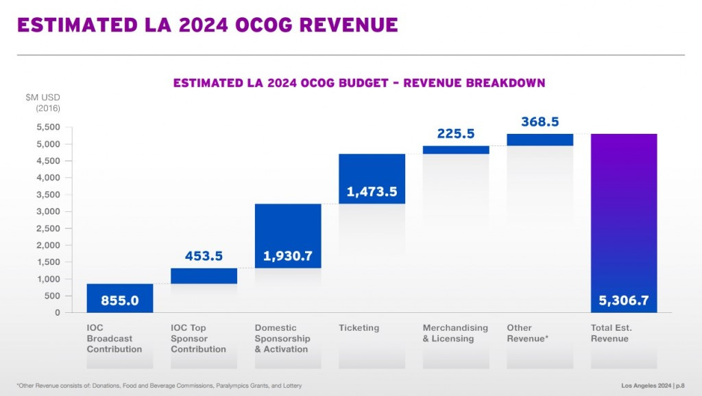 Los Angeles 2024 have also given a breakdown of projected revenue if they are successful with their bid ©Los Angeles 2024
