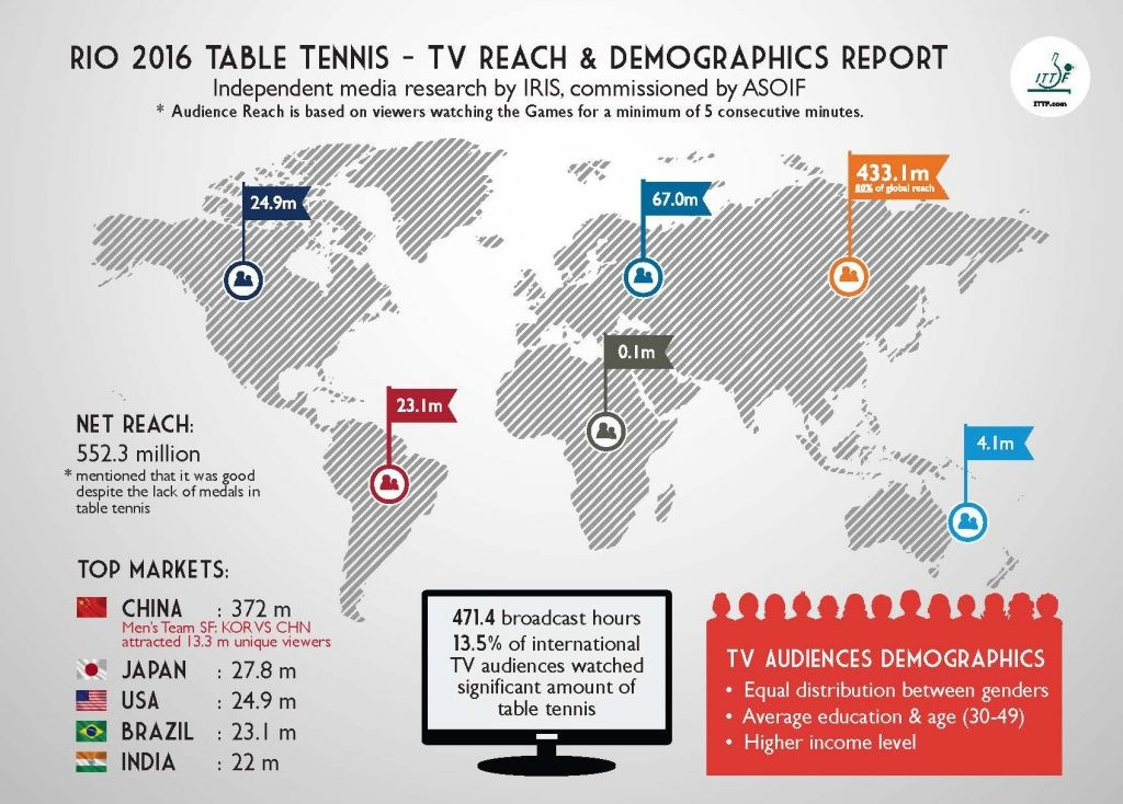 A total of 80 per cent of the global reach was found to be in Asia ©ITTF