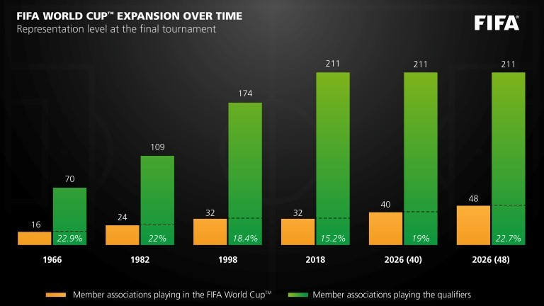 Data released by FIFA about the history of World Cup expansion ©FIFA