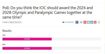 insidethegames.biz readers are split on whether the IOC should award the 2024 and 2028 Olympic and Paralympic Games simultaneously ©ITG