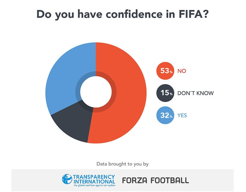 A survey this week revealed trust in FIFA remains low within the footballing public ©Transparency International