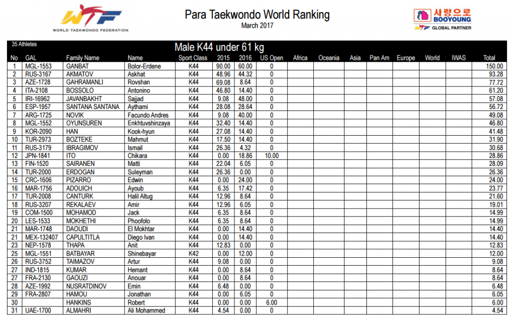 Japan's Ito rises up Para-taekwondo world rankings after US Open triumph