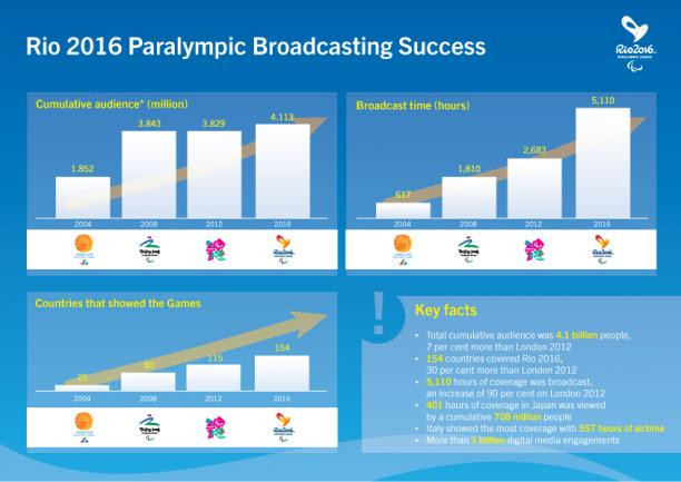 Graphic published on the IPC's website showing some of the figures and how they have grown over the years ©IPC