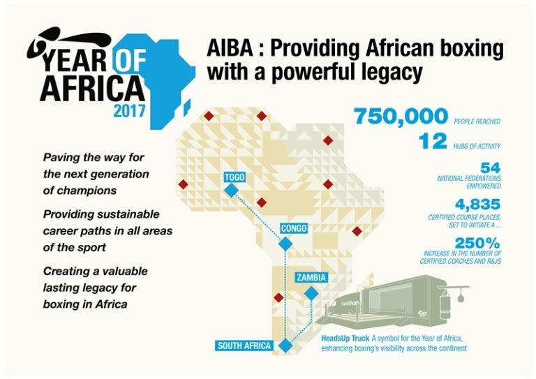 The Year of Africa is a continent-wide programme made up of 12 regional hubs conducting a series of initiatives ©AIBA