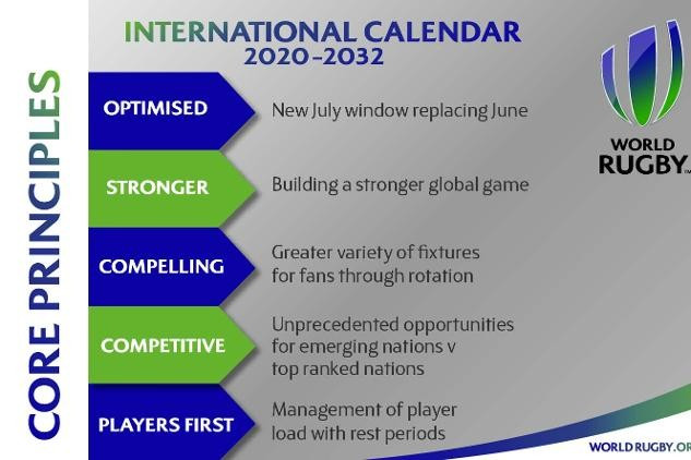 Tier two nations receive fixture boost in new World Rugby global calendar