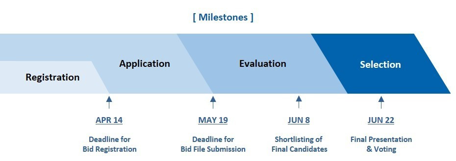 The WTF has outlined the milestones for the host city selection process ©WTF