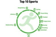 Russia top list of anti-doping rule violations for 2015, WADA report reveals